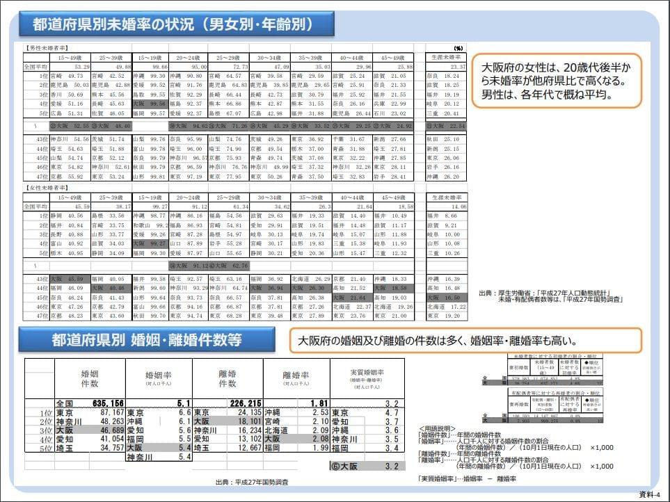 国勢調査都道府県別未婚率