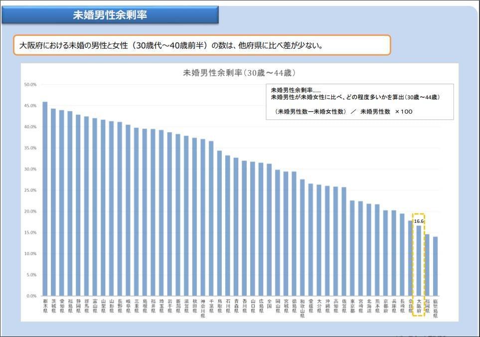 国勢調査未婚男性余剰率